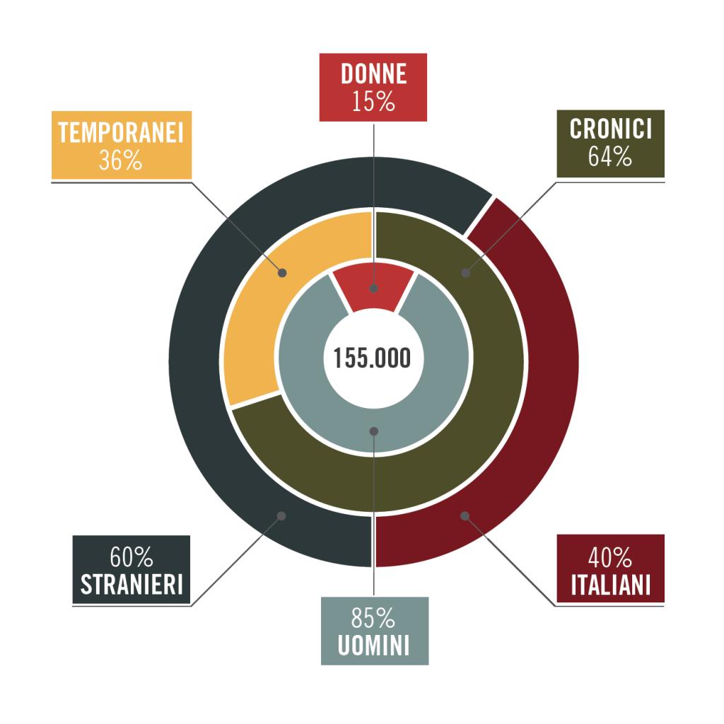 grafico dati italia-01